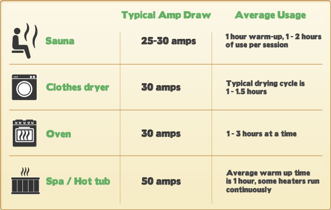 What is the Cost of Operating a Sauna?
