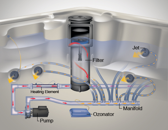 how a spa filter system works