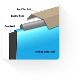 Above Ground Pool Liners: Overlap, Unibead, Beaded & Expandable